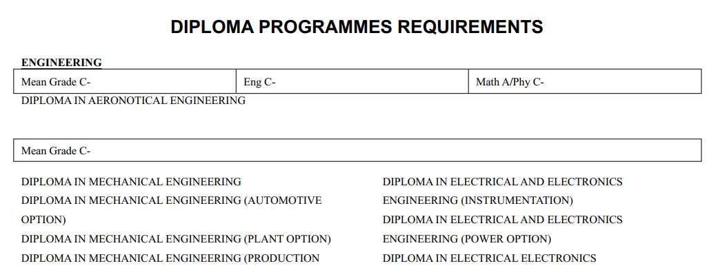 KUCCPS DIPLOMA PROGRAMMES AND REQUIREMENTS.