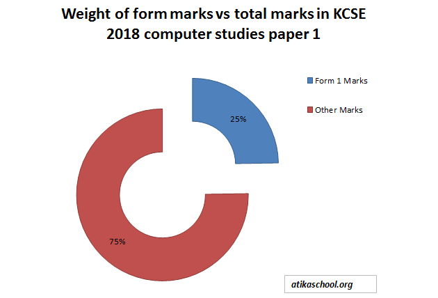 FREE KCSE PAST PAPERS 2018: COMPUTER STUDIES FORM 1