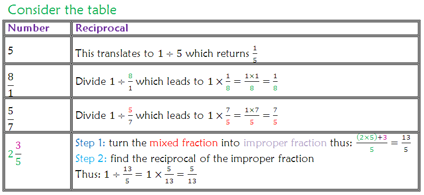reciprocal of a number - simple mathematics std 6Picture