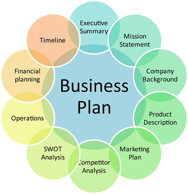 benefits that a firm may enjoy by preparing a business plan