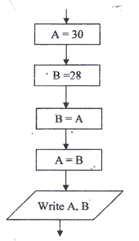 State the output of the following flowchart segment
