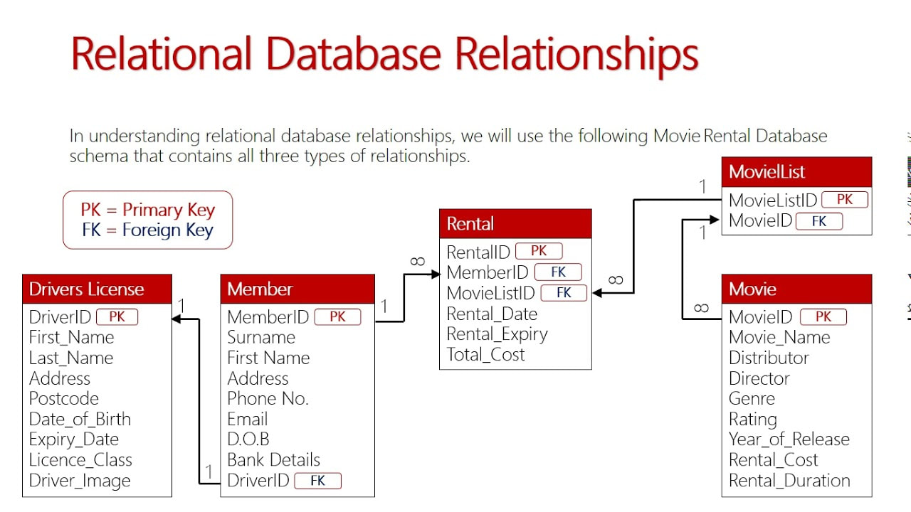 What is relational database?