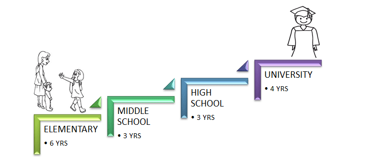 Structure of Japanese Education