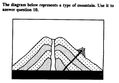 Type of Mountain