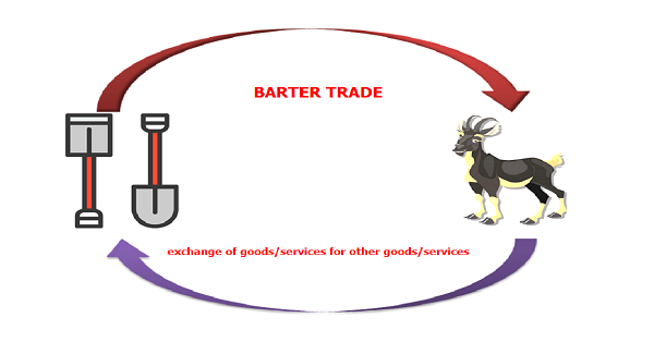 Definition of barter trade, what is barter trade?