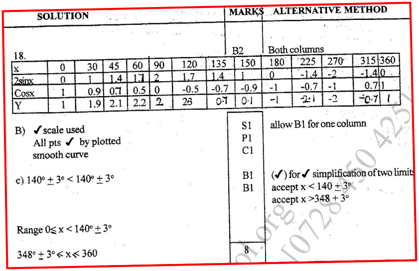 K.C.S.E Mathematics Q & A - MODEL 1998PP2QN18