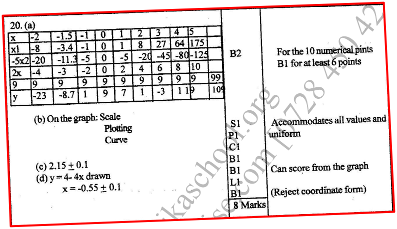 K.C.S.E Mathematics Q & A - MODEL 1999PP1QN20