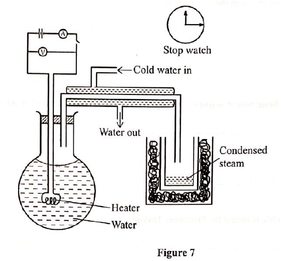 "​(a) State the meaning of the term ""heat capacity."" (b) State how pressure affects the melting point of a substance. (c)Figure 7 shows a set tip of apparatus that may be used to apparatus the specific latent heat of vaporization of steam"