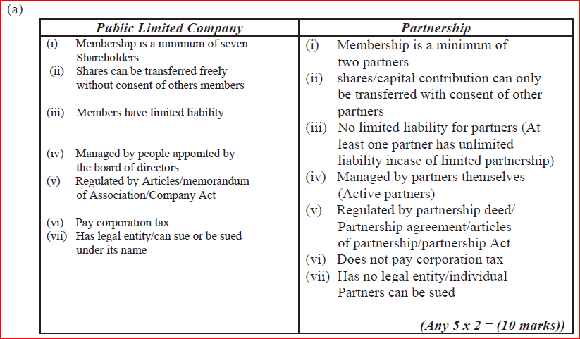 Explain five features that differentiate a Public Limited Company from a partnership form of business. (10 marks)