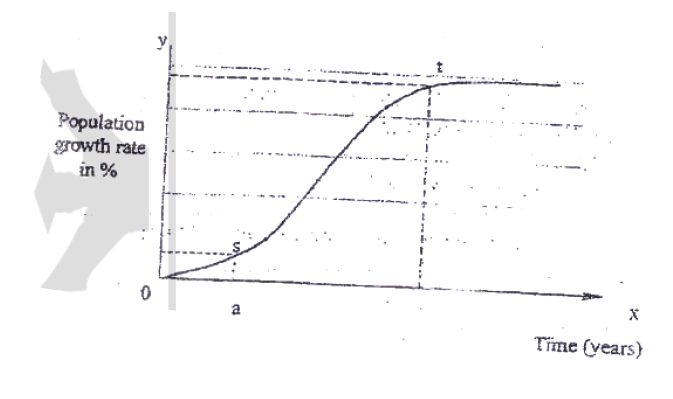 The graph below the rate of population growth of a given country,Outline four factors that may have contribute to the trend between s and t