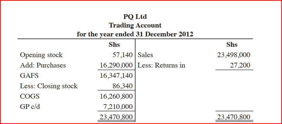 PQ Ltd had the following balances as at 31st December 2012.