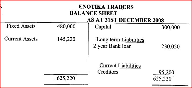 The balances given below relate to Enotika Traders for the year ended 31st December 2008.