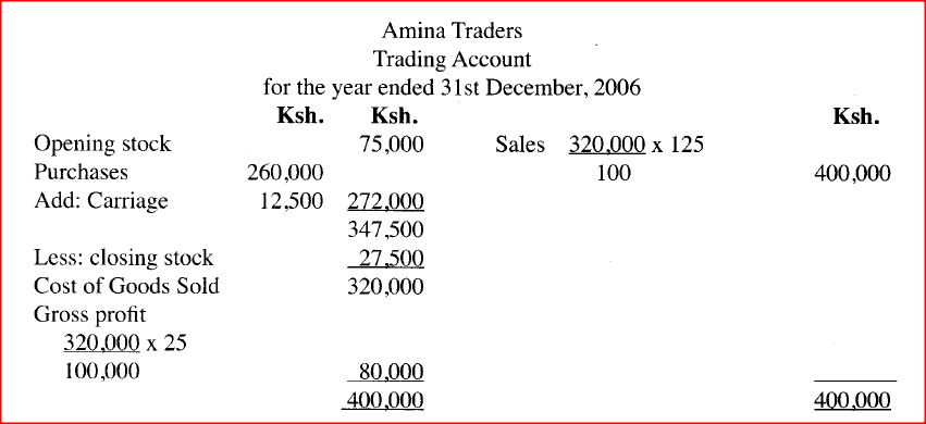 The information given below was extracted from the books of Amina Traders on 31st December 2006.