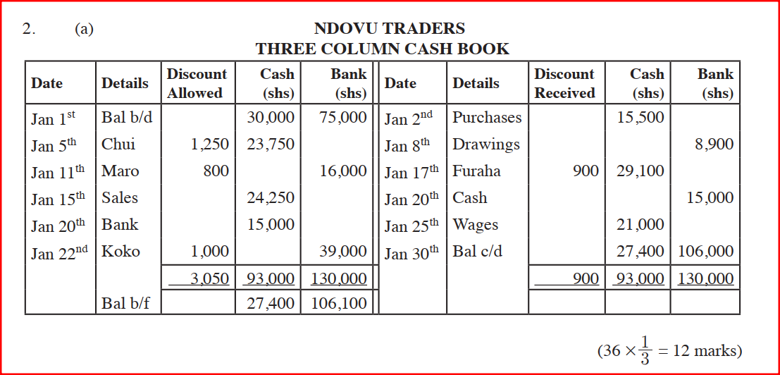 On first January 2012, Ndovu Traders had shs 30,000 in cash and shs 75000 at the bank. During the month, the following transactions took place: