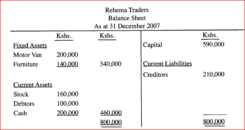 ​The following transactions took place during the year ended 31 st December, 2007: (i) Sold furniture worth Ksh. 60,000 for which Ksh. 40,000 cash was received and the balance was due at the end of the year. (ii) Purchased goods worth Ksh.100,000 for which cash of Ksh. 70.000 was paid and the balance was still outstanding at the end of the year. (iii) Cash Ksh. 10,000 was taken from the business by the proprietor to settle the spouse's hospital bill. Required: Draw Rehema Trader's balance sheet as at 31st December, 2007 showing the items in their relevant classes. (10 marks)