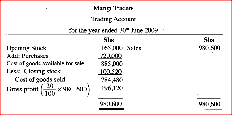 ​Prepare the Trading Account of Marigi Traders for the year ended 30th June 2009. (5 marks)