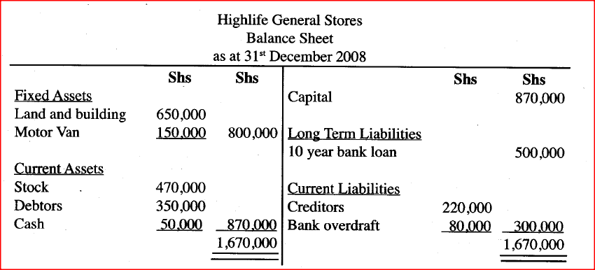 Prepare the balance sheet of Highlife General Stores as at 31 st December, 2008.