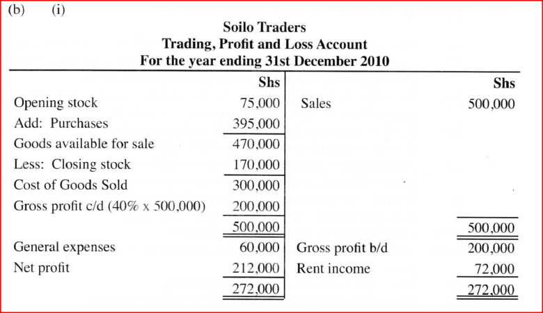 Additional information: Gross profit margin is stated at 40%. Prepare: (i) Trading, Profit and Loss Account for the year ended 3Pt December 2010. (5+ marks) (ii) Balance sheet as at 3P' December 2010.