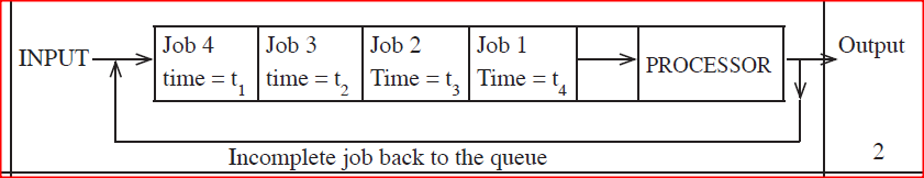 With the aid of a diagram. describe time sharing mode as used in computer data processing.