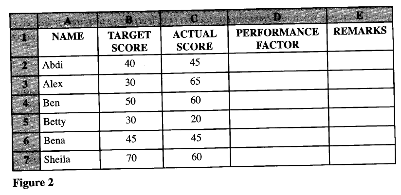 (b) Explain two circumstances under which the use of wireless communication would be preferred in data communication. (c) Figure 2 is an extract of a spreadsheet showing what the students had targeted to score and the actual score in a computer remedial class.