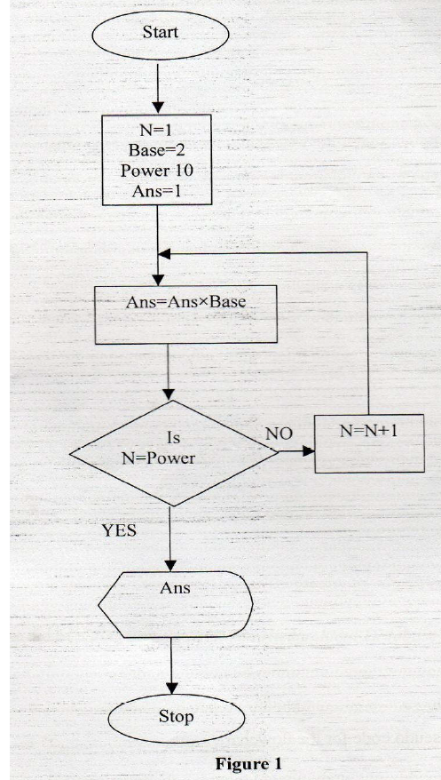 Figure 1 shows a flowchart. Use it to answer the questions that follow.